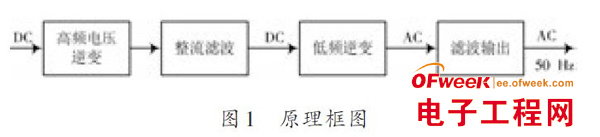 基于ATmega8 单片机控制的正弦波逆变电源设计方案