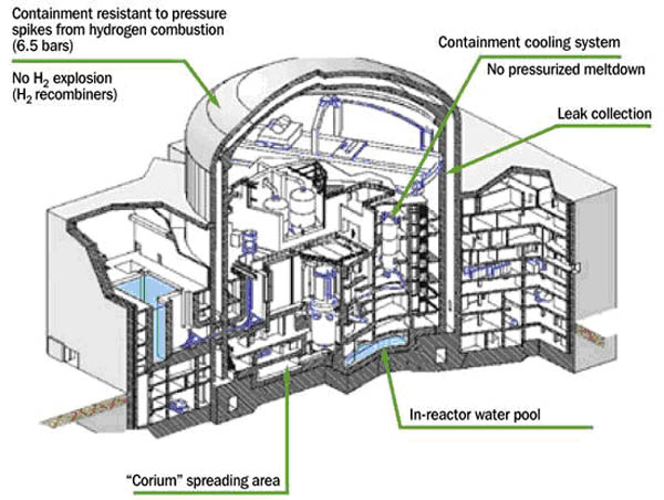 AP1000反应堆