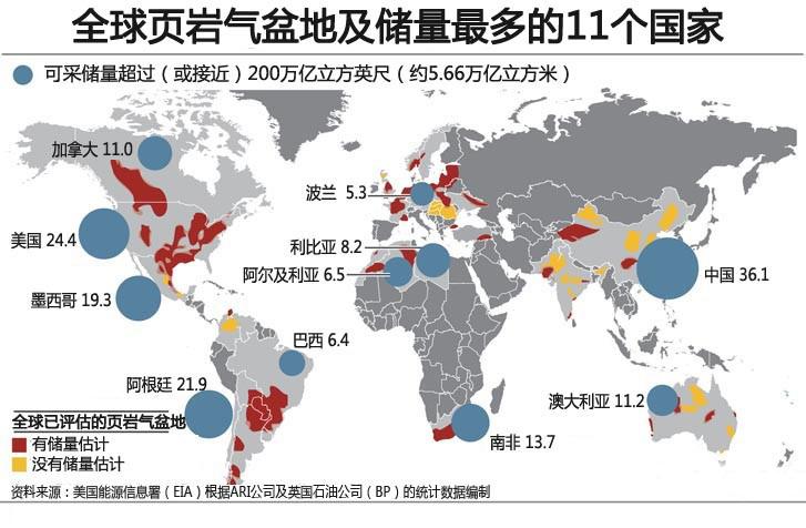全球页岩气存量