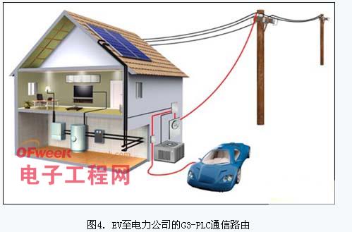 电动车充电智能化的g3-plc技术解决方案