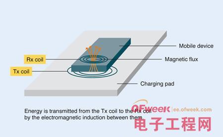 移动设备标准化无线充电设计