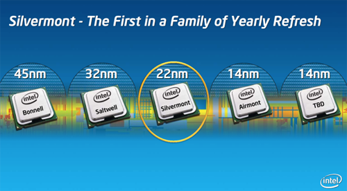 英特尔下一代移动芯片细节曝光