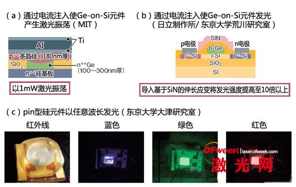 由于硅和锗属于能带结构为间接迁移型*的半导体