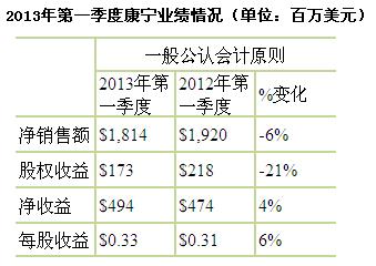 2013年第一季度康宁业绩情况(单位:百万美元)