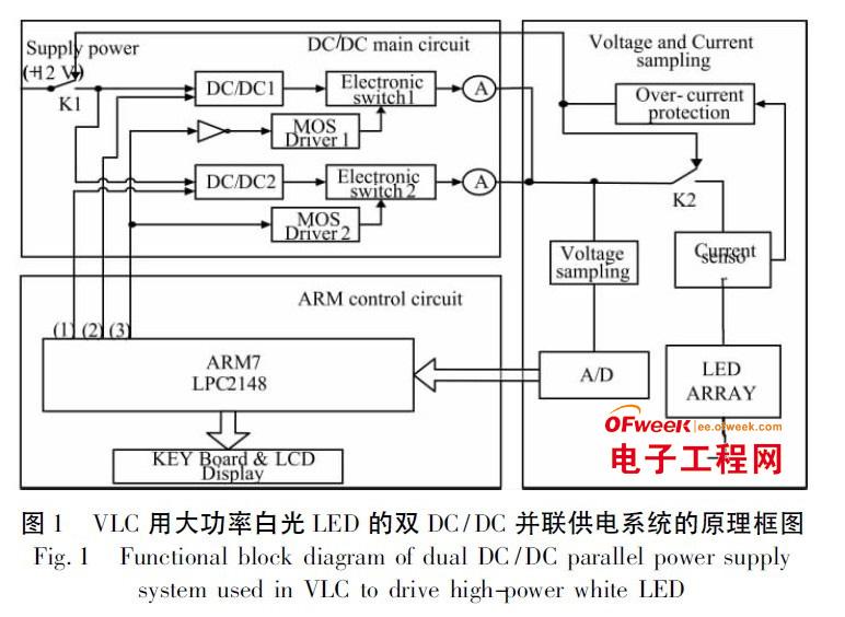所设计的驱动电源包括4 部分: 双dc /dc 并联模块; 电压,电流采样模块