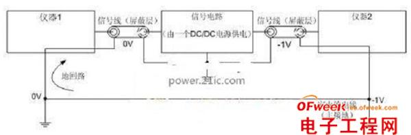 """图1 典型的接地环路   由于仪器之间存在电压差,互连导线中的信号会将这种压差加入信号中,造成导线出现电压""""交流声"""".这是音频信号中听到60 Hz噪声(或视频信号出现水平干扰)的一个原因。另一个问题是信号线缆地线中流动的电流。这种电流也会传入线缆和设备。设计师总是注意接地端的接地,却往往未优化设计,从而消除本底噪声的灵敏度。因此,正确设计系统内部接地线路时,确保接地环路电流不会造成系统产生问题是最基本的要求。   另一个例子,接地环路是多个音频-可视系统组件连接在一起时的常见问题"""