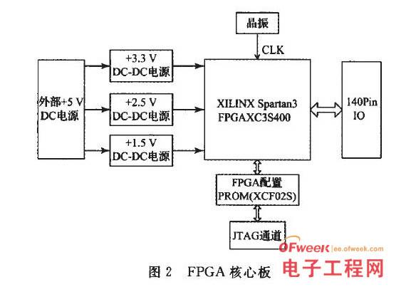 基于FPGA的双路低频信号发生及分析仪