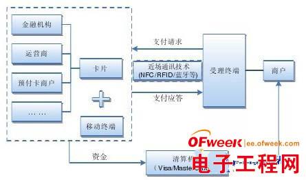 NFC手机支付模式解析