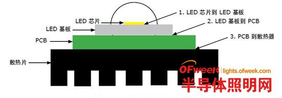 《科锐XLamp®大功率器件最新应用准则和注意点更新》焊点可靠性研究
