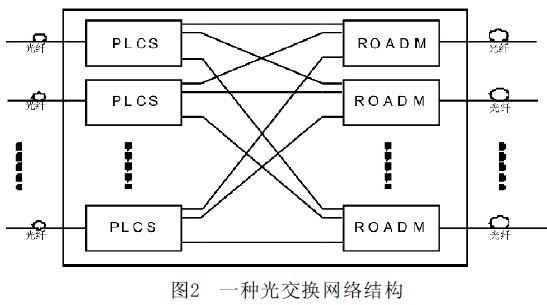网络容错技术包括网络监控机制,硬件冗余层次与方法,故障处理等