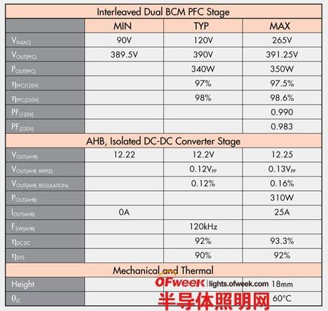 【技术要点】深度解析AC-DC电源设计