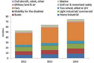 电机市场分析