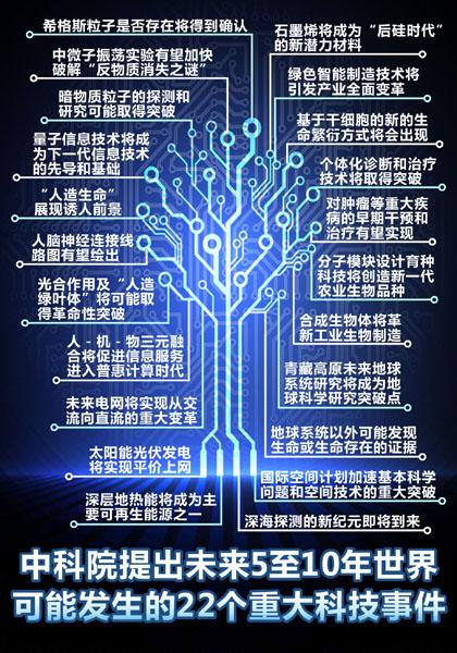 未来5至10年世界可能发生的22个重大科技事件