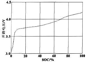 车用锂离子动力电池SOC的研究