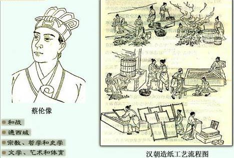 中国古代的四大发明:造纸术图片