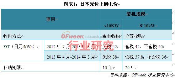 日本光伏上网电价