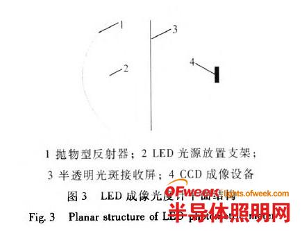 LED成像分布光度计的研究