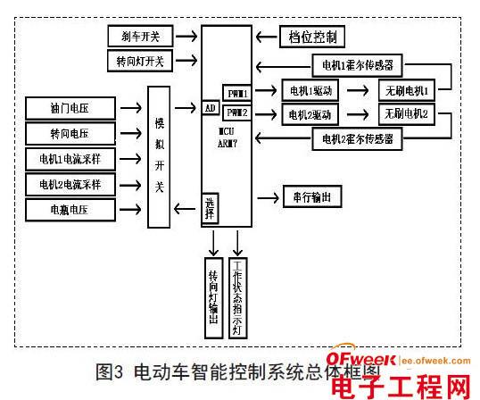 基于lpc2132的双驱电动车控制系统设计