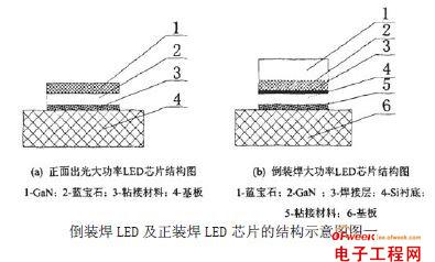 大功率LED散热问题的探讨