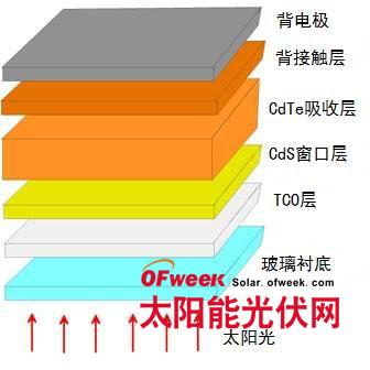图1碲化镉薄膜太阳能电池结构示意图