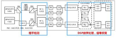 相干接收机与dsp结构图
