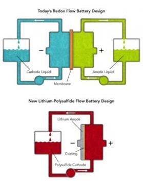 新型蓄电池设计助太阳能成为电网主要供应商