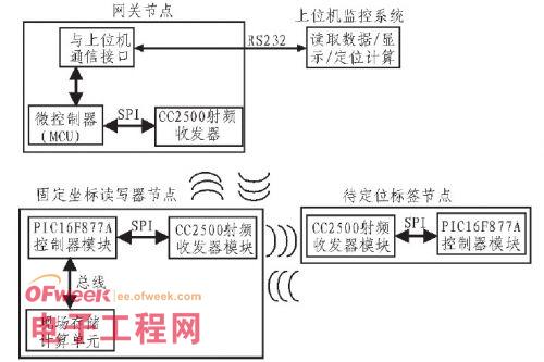 有源rfid局域定位系统设计方案