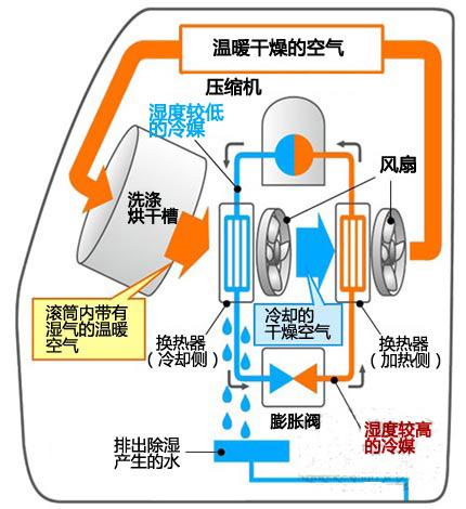 洗衣机进化史(2):利用热泵和传感器实现节电