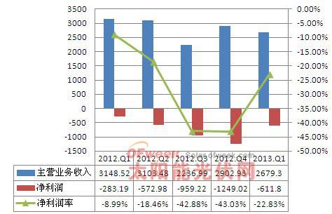 2012年-2013年1季度英利经营情况分析