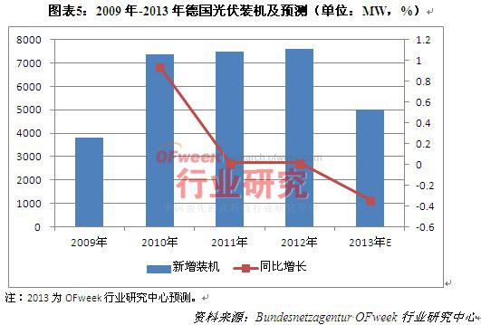 2009年-2013年德国光伏装机及预测