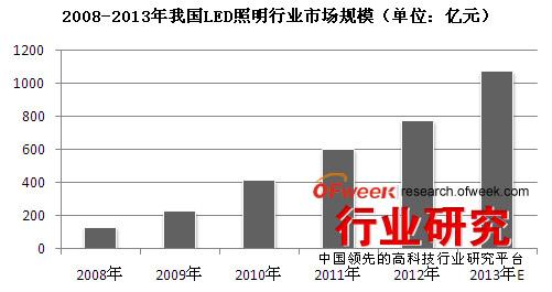 2008-2013年我国LED照明行业市场规模(单位:亿元)