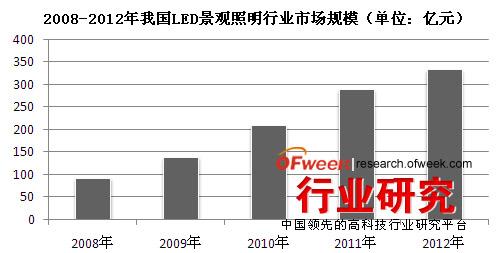 2008-2012年我国LED景观照明行业市场规模(单位:亿元)