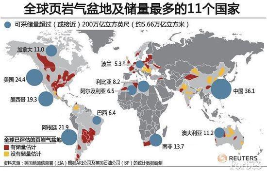 全球页岩气储量分布图