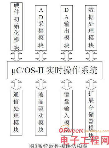 基于μC/OS-II的嵌入式激光测距系统