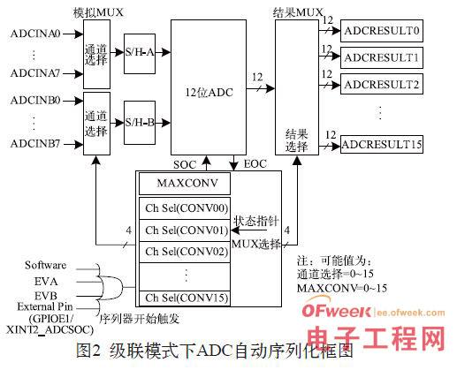 """在以上两种工作方式下,ADC都可以对一系列的转换进行自动排序。这意味着ADC每收到一个启动转换请求,模块可以自动执行多次转换。对于每一次转换,可以通过模拟多路开关选择16个可用输入通道中的任何一个。转换结束后,所选通道的转换结果被保存在相应的结果寄存器(ADCRESULT)中(如第一个转换结果保存在ADCRESULT0中,第二个转换结果保存在ADCRESULT1中等)。也可以对同一个通道采样多次,允许用户使用""""过采样"""",其较传统的单次采样转换结果提供了更高的精度。   在双序"""