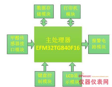基于EFM32TG840F16 室内甲醛检测仪设计