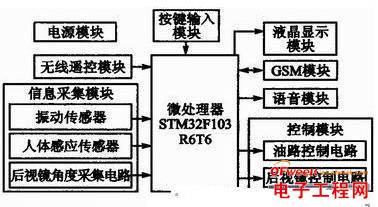 基于STM32F的汽车远程防盗系统的设计与实现
