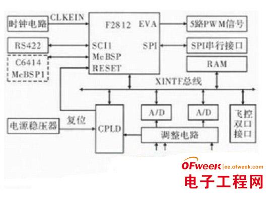 时钟电路采用外部晶振为f2812提供30 mhz的时钟输入,由内部pll电路