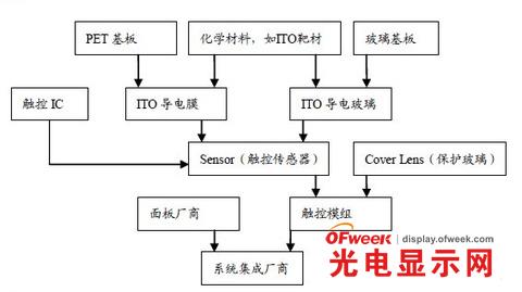 液晶显示核心材料:导电薄膜ito的应用及缺陷