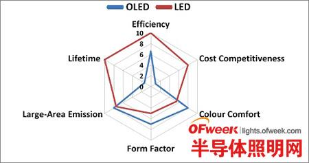 OLED照明特点及产业链分析