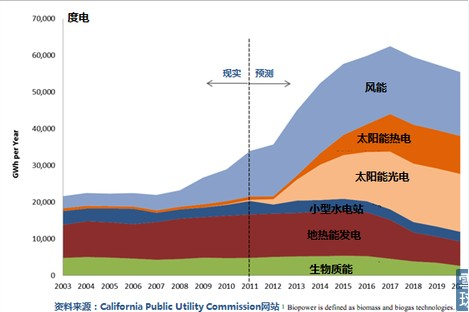 Solarcity——崛起的太阳能城市