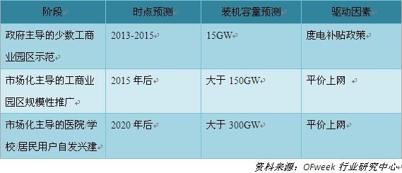 分布式光伏发展三个阶段装机容量预测
