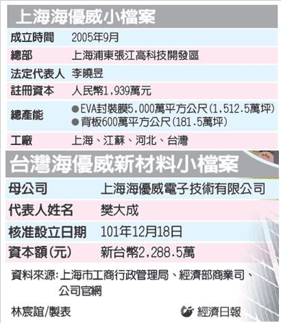 陆企海优威赴台湾设太阳能厂