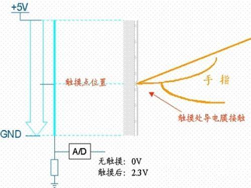 电阻屏的工作原理