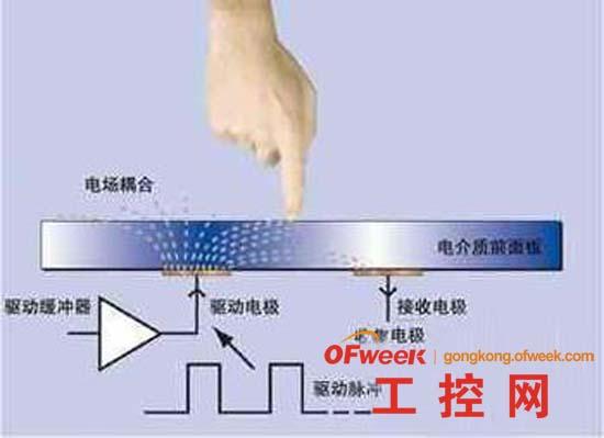 电容屏的工作原理