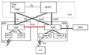Iur-g接口位置图
