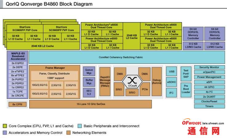 B4860框图