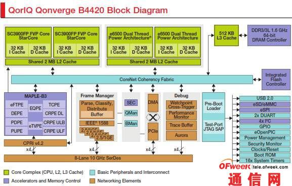 B4420框图