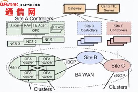 解密谷歌SDN网络 三个阶段实现混合迁移