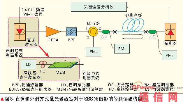 掺铒光纤放大器(edfa)用来调节